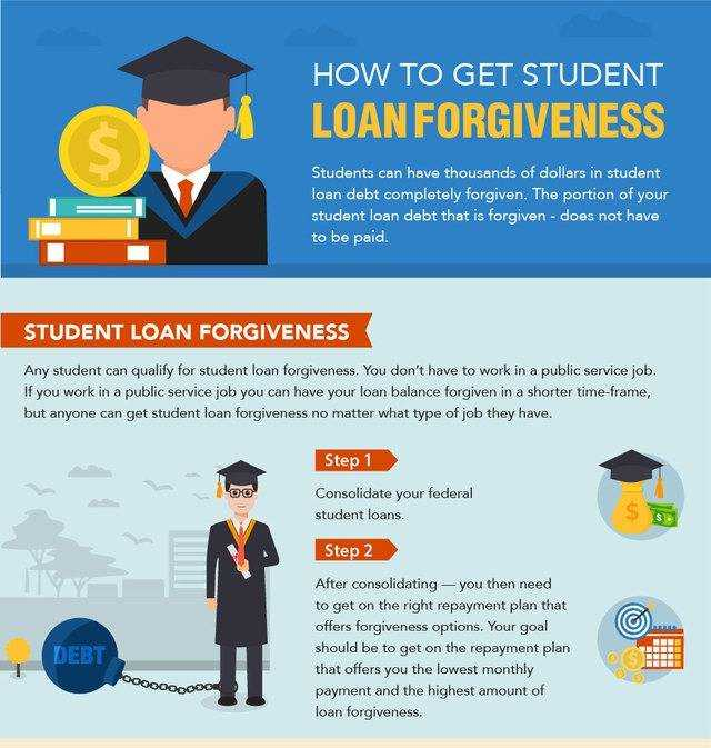 What do you need to get the loan?